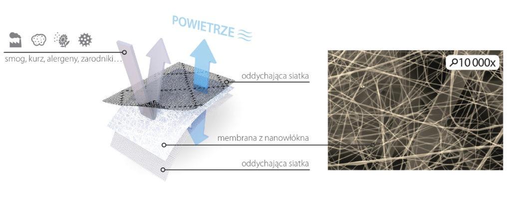 Membrana filtrująca